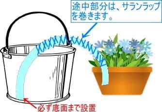 自作の自動給水器 作り方のコツ