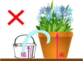 自作の自動給水器 作り方のコツ2