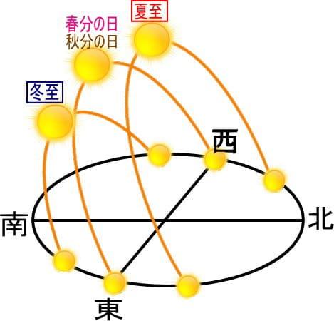 太陽の動きを示す画像
